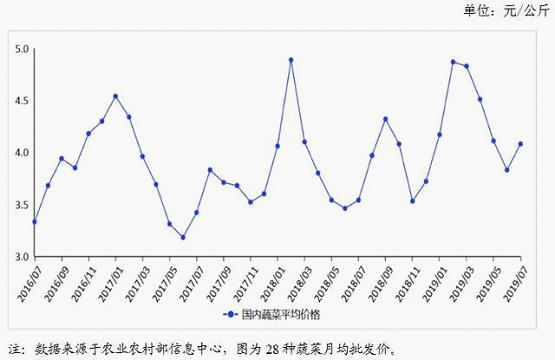 2019年8月蔬菜市场供需形势及后市预测:蔬