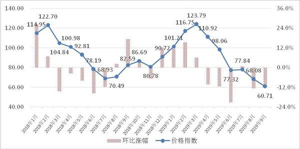 2019年9月宁夏蔬菜批发价格继续下行